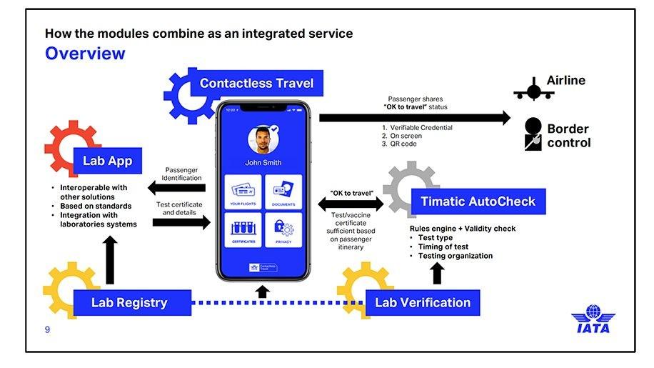 新加坡航空旅客成功的實施IATA旅行通行證入境