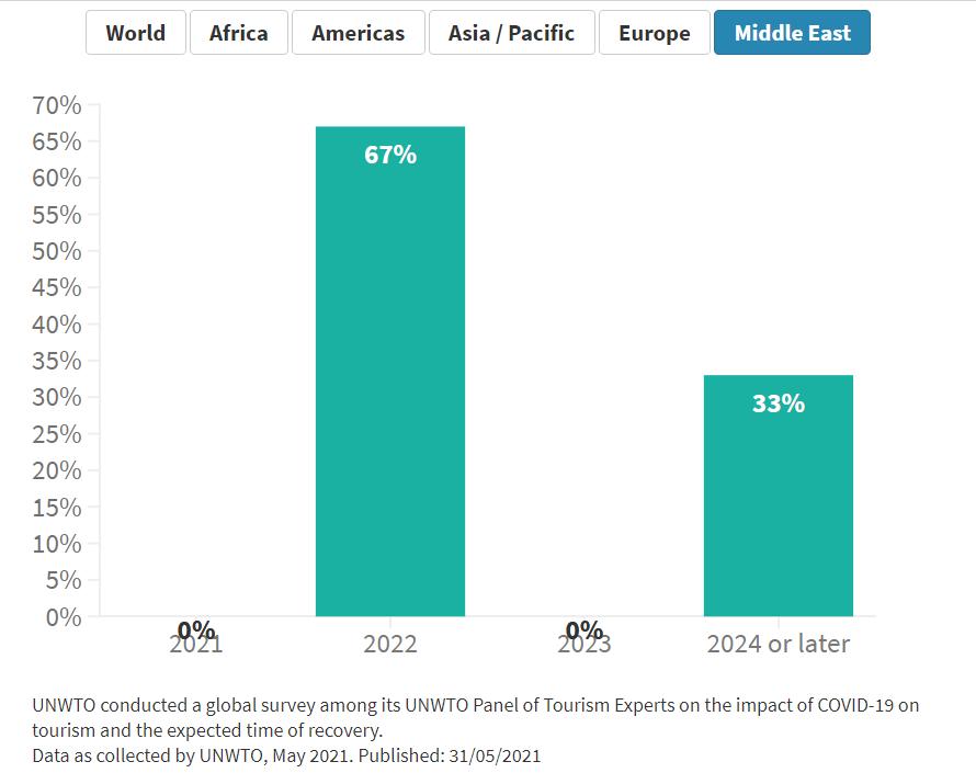 UNWTO數據顯示國際旅行仍停滯不前